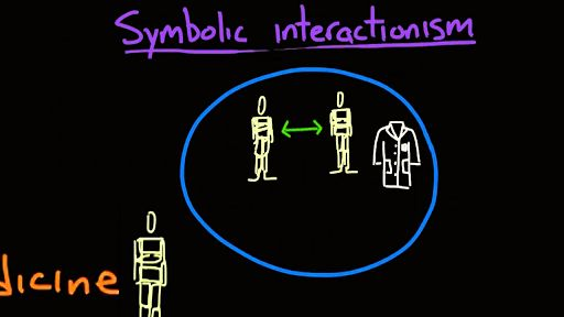 Social theories overview (part 1) (video) | Khan Academy