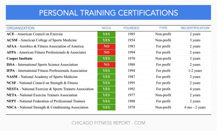 Personal Training - Chicago Fitness Report
