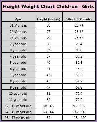 Babies Weight Chart By Month Timiznceptzmusic
