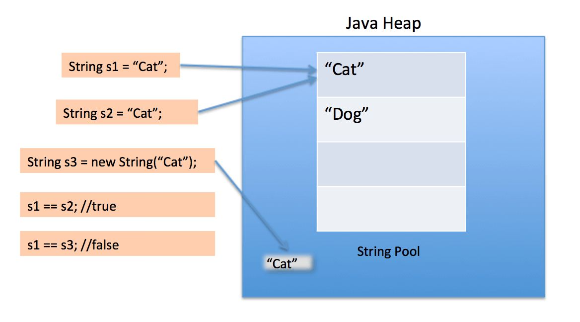 What is Java String Pool? - JournalDev