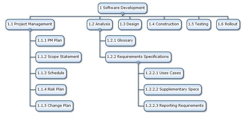 Work Breakdown Structure Made Easy - RationalPlan