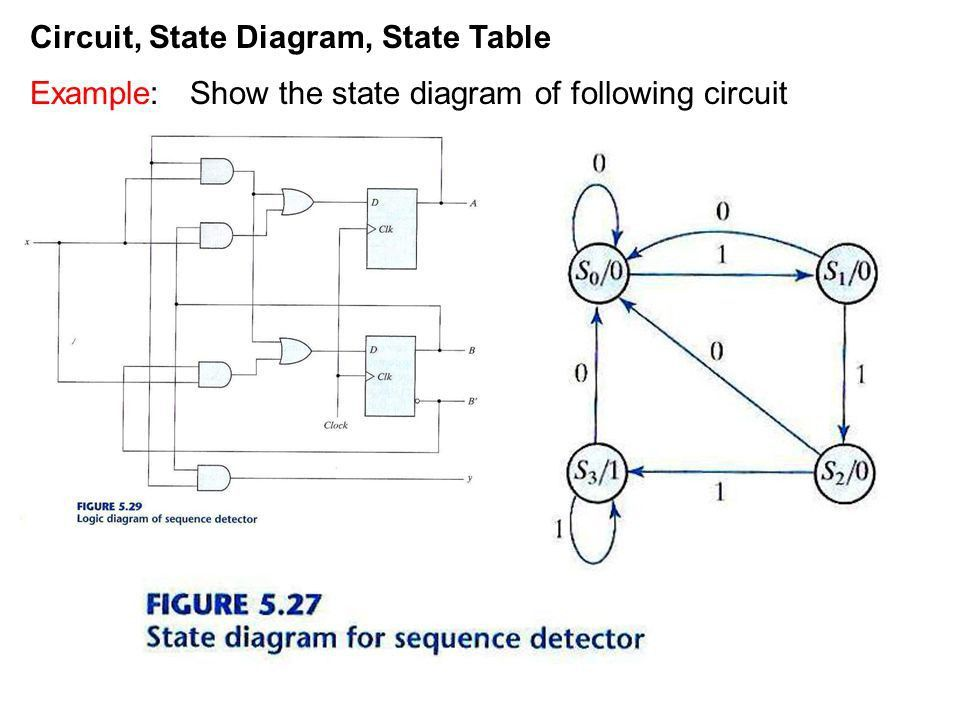 Circuit, State Diagram, State Table - ppt video online download
