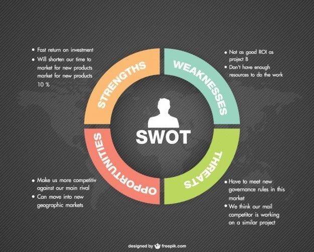 Swot Analysis Vectors, Photos and PSD files | Free Download