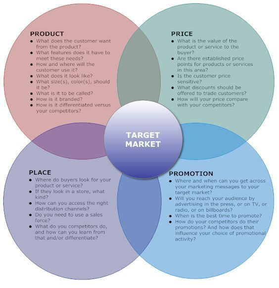 Marketing Mix Example - 4Ps | for my classes | Pinterest ...