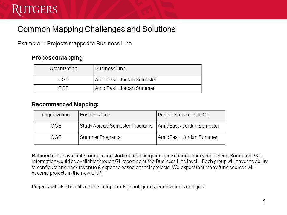 Example 1: Projects mapped to Business Line Proposed Mapping ...