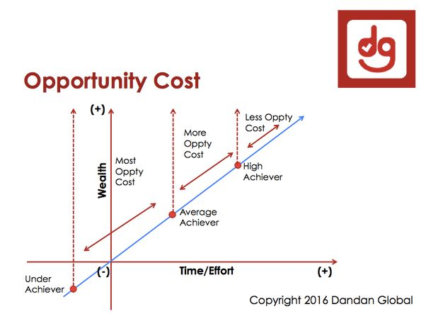 What is opportunity cost? - Quora