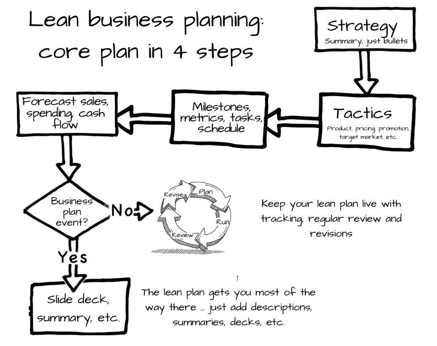 The Lean Business Plan for Small Business Owners - Planning ...