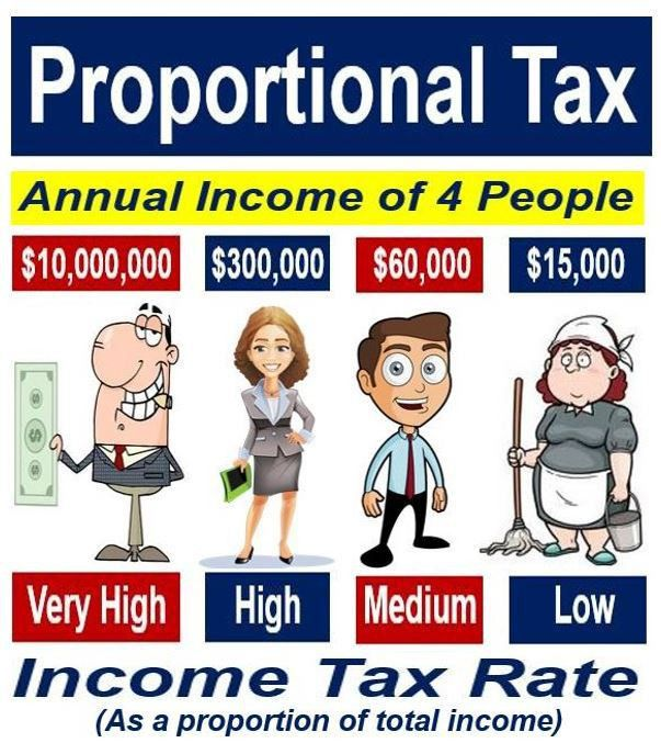 What is Progressive Tax? Definition and Meaning
