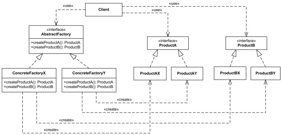UML class diagrams examples - Abstract Factory Design Pattern ...