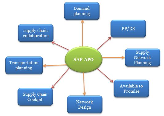 SAP APO (Advanced Planning and Optimization) - SAP Training Tutorials