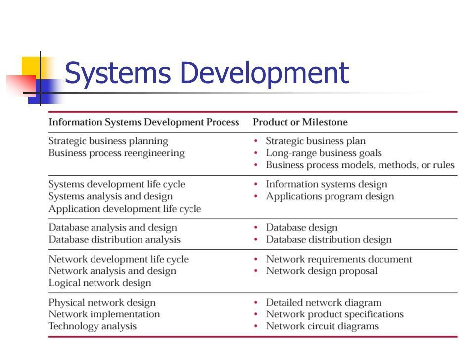 The Network Development Life Cycle - ppt video online download