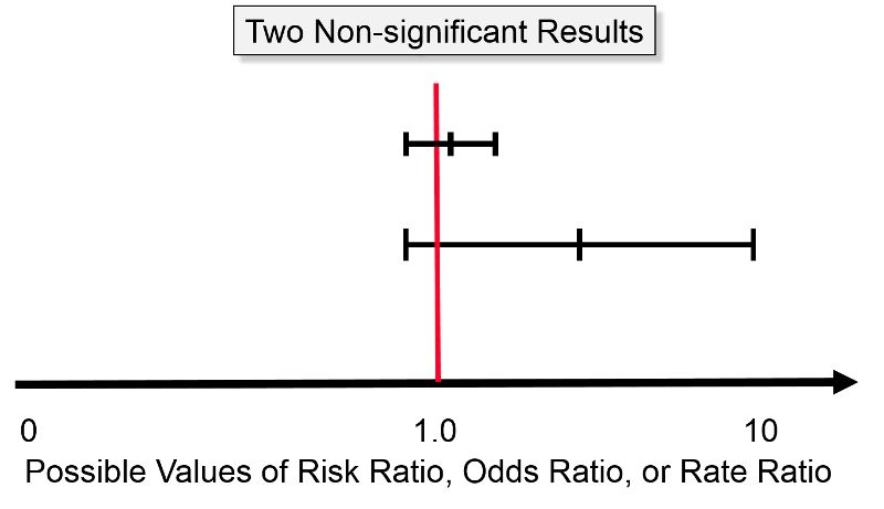Confidence Intervals and p-Values