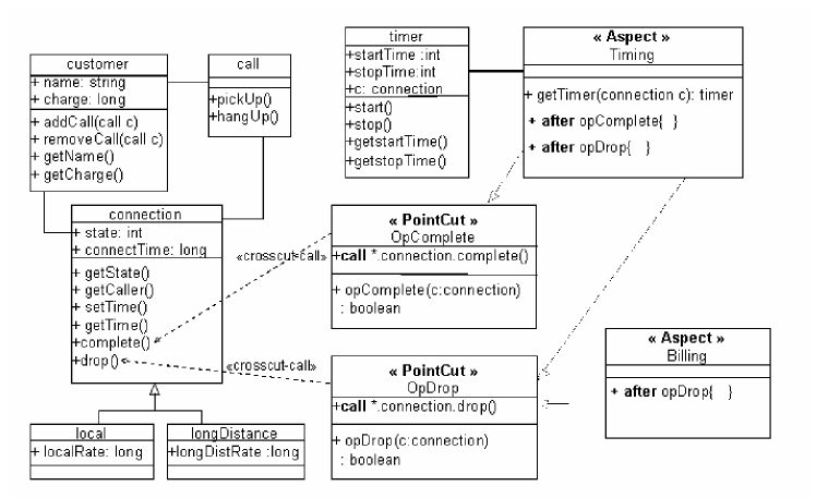 Example of an Aspect-UML class diagram | Figure 1 of 1