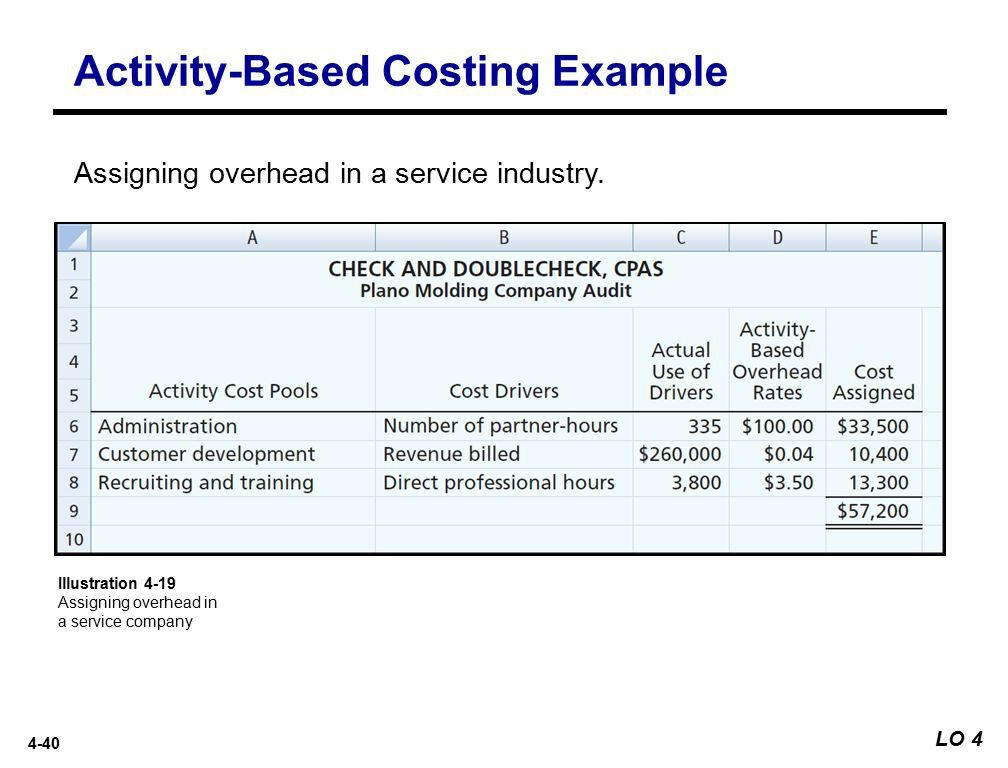 4-1 Activity-Based Costing 4 Learning Objectives Discuss the ...