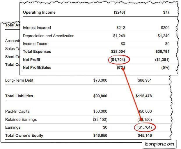 Projected Balance Sheet (with LivePlan) | Lean Business Planning