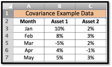 Microsoft Excel Tutorial - How to use Covariance function | DeZyre.com