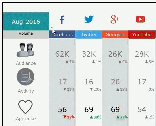 Social Media Dashboard - Free Excel Template for social media metrics