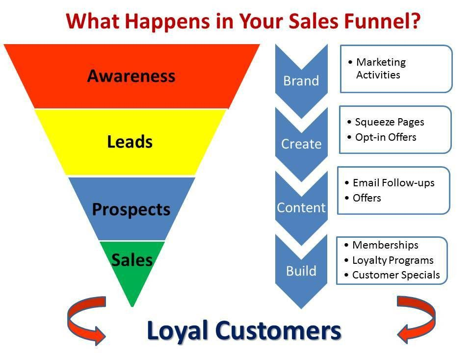 How to Create a Winning Million Dollar Sales Funnel