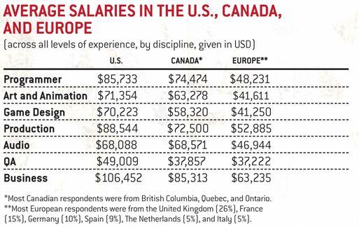 Game Developer Salary Survey 2011 - NeoGAF