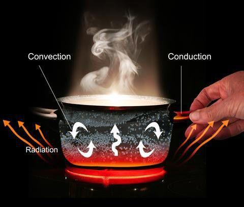 How it Works   Eco Heat