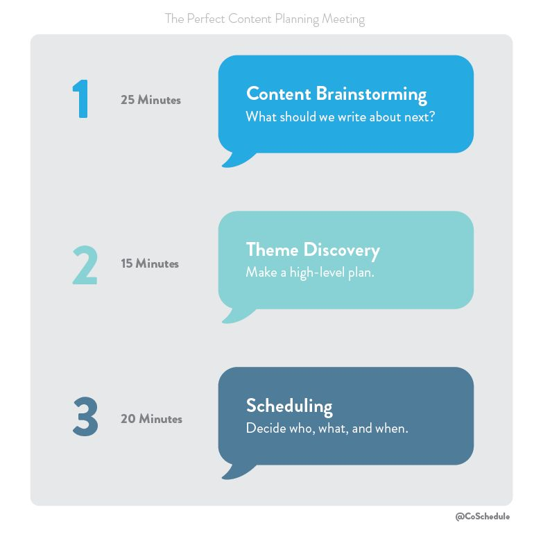 Content Planning Meeting Template For Content Marketing Teams
