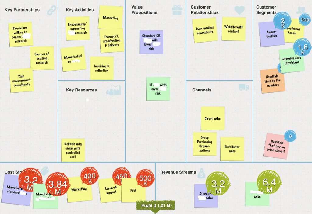 Business Feasibility Exploration with the Business Model Canvas ...