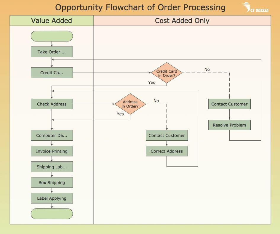 Process Flowchart | Types of Flowchart - Overview | Flowchart ...