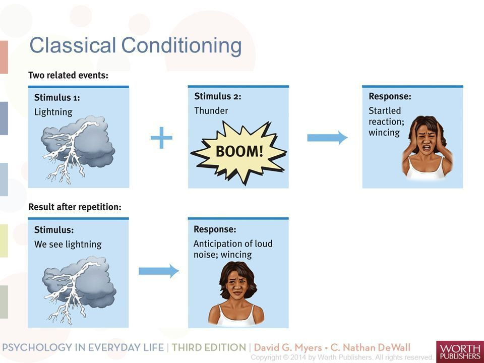 Learning How do we learn? Classical conditioning Operant ...