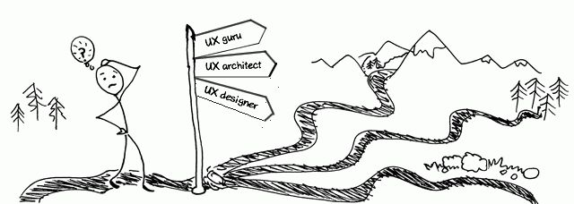 What is UX design / What is a UX designer?