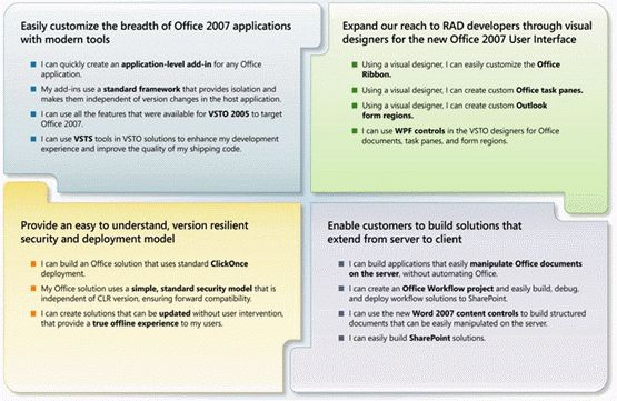 Building Office Business Applications Using Visual Studio Tools ...