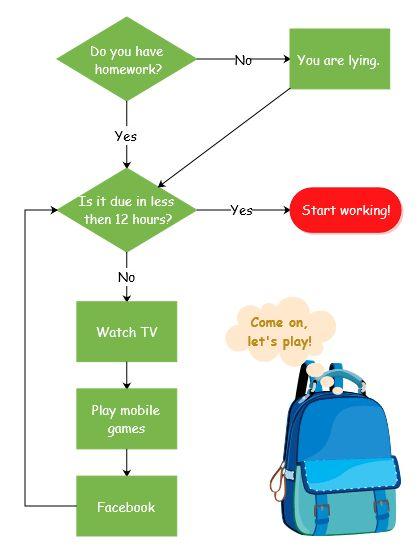 Funny Flowchart Example - Homework