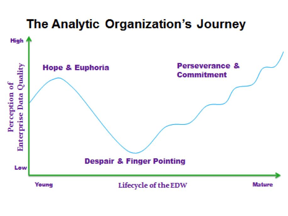 Overcoming Clinical Data Problems in Quality Improvement Projects