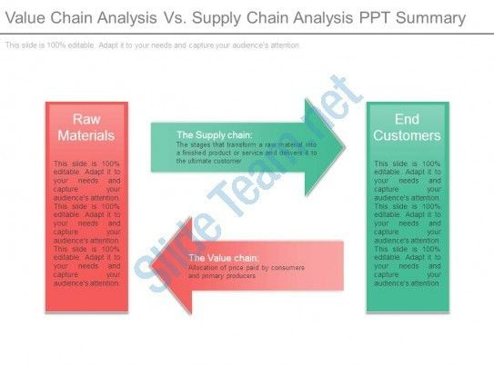 Value Chain Analysis Vs Supply Chain Analysis Ppt Summary ...
