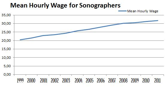 Statistical Data for Ultrasound Technician Salary from 1999 to Now ...