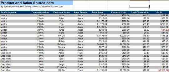 Sales Report Spreadsheet for Excel - Free download and software ...