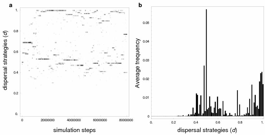 Fig. S2. Simulation results for p = 0.5 (example of disruptive ...