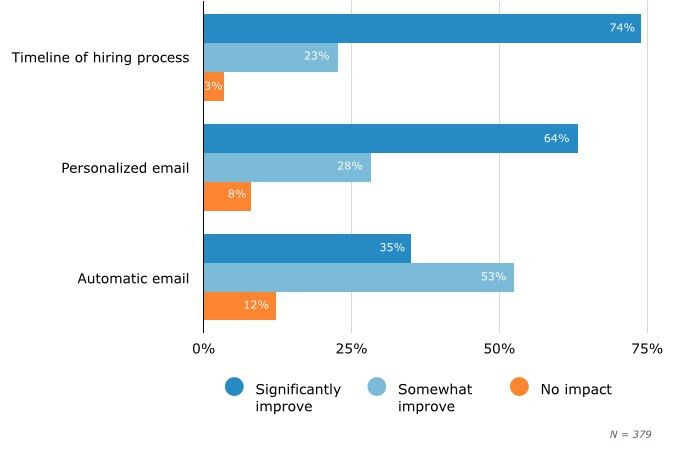 Using ATS Software to Improve the Candidate Experience ...