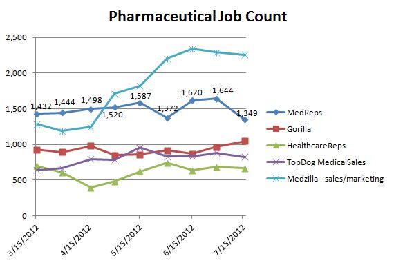 Healthcare Sales Jobs Report - July 2012