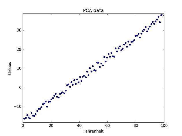 Introduction to Principal Component Analysis | peeknpoke