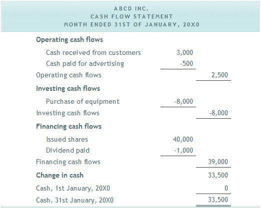 Best 25+ Cash flow statement ideas on Pinterest | Balance sheet ...