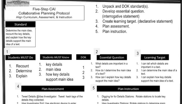 What I Know about Effective Lesson Planning | Demeka Breedlove ...