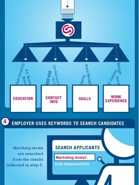 applicant tracking Infographics | Visual.ly