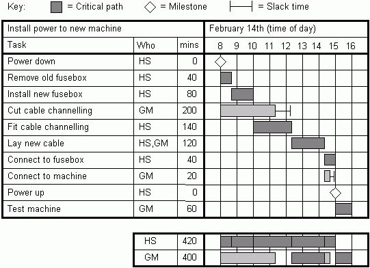 The Quality Toolbook: Examples of the Gantt Chart