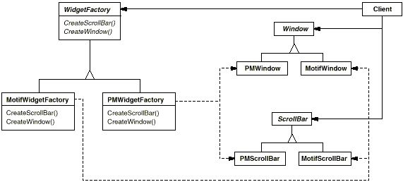 Abstract Factory UML Example
