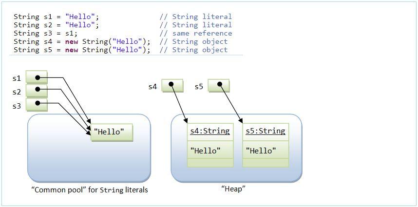 Java String, StringBuffer and StringBuilder Tutorial