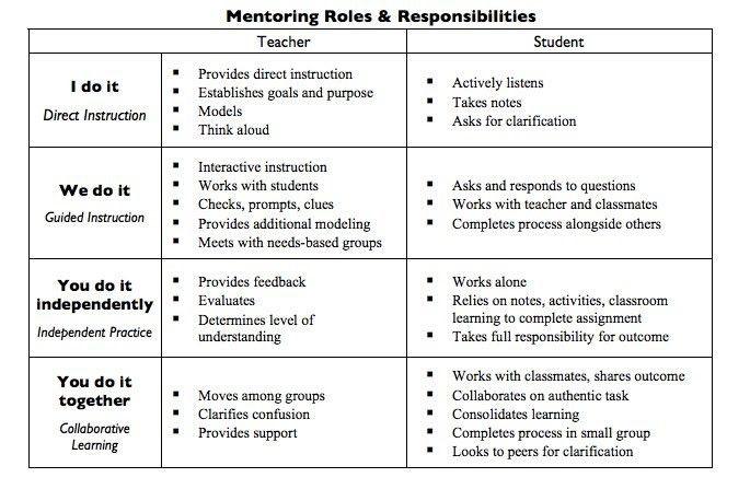 Gradual Release of Responsibility Model - Saxe Library Media Center