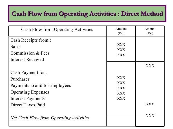Cash Flow Statement under Direct and Indirect method | kullabs.com