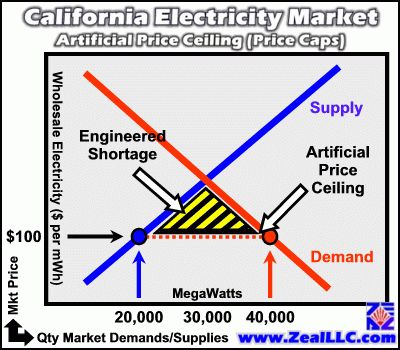 California Electricity Economics 101