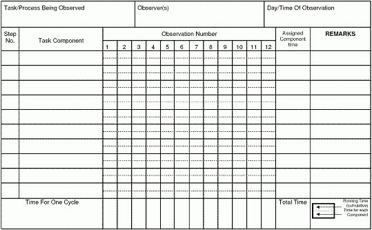 19+ [ Industrial Engineering Time Study Template ] | Standardized ...