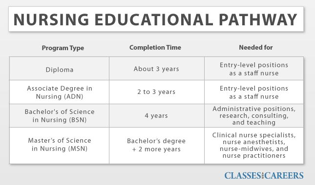 Online Nursing Degrees - Nursing Schools and Universities